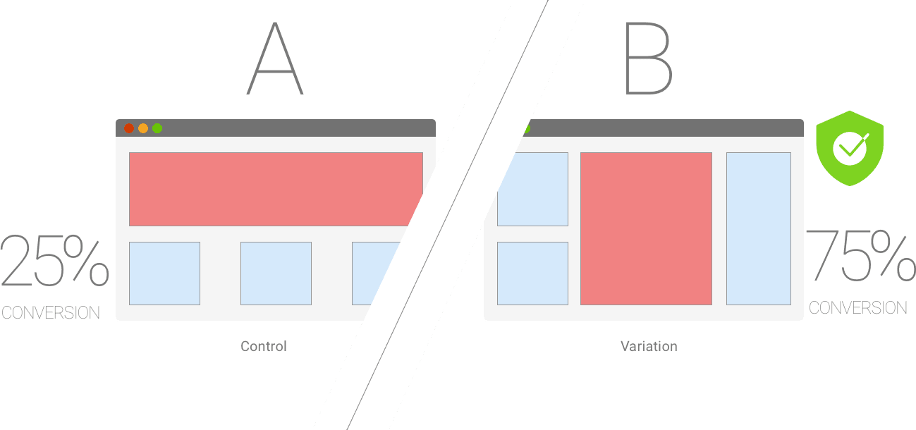A/B Split Testing - one of the popular way of experiment to find out the winning landing page. Useful in lead generation campaigns